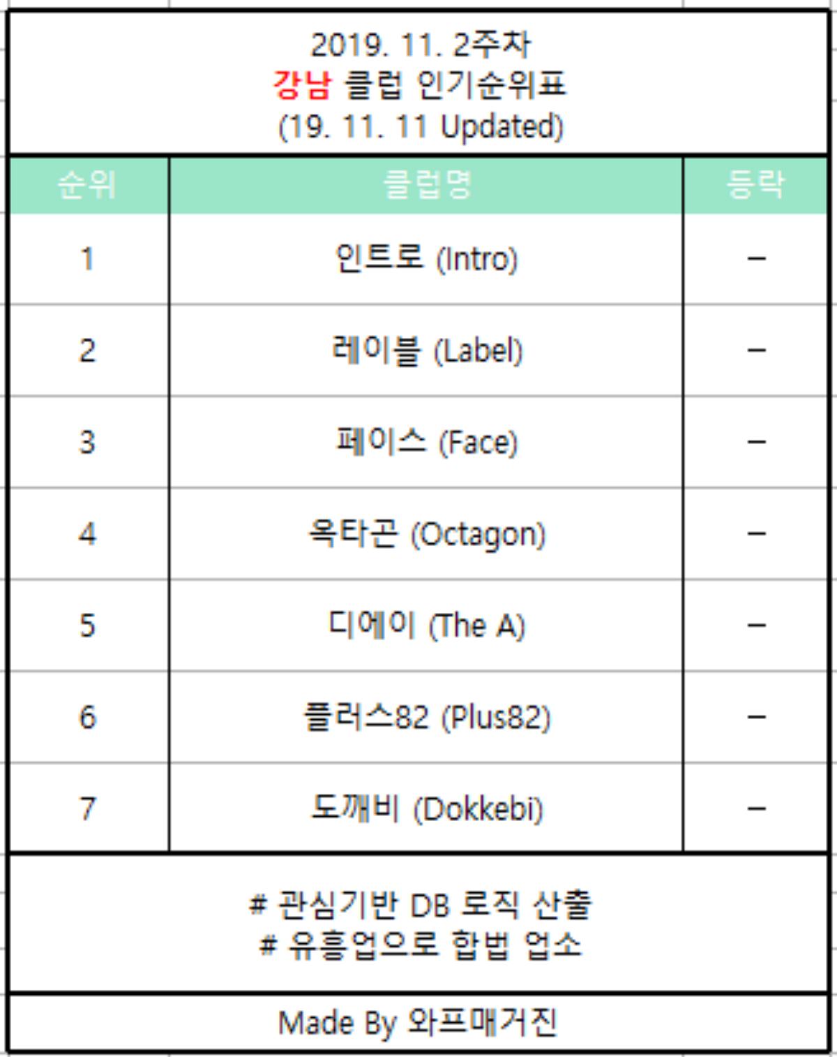 강남클럽순위 19.11.2주차