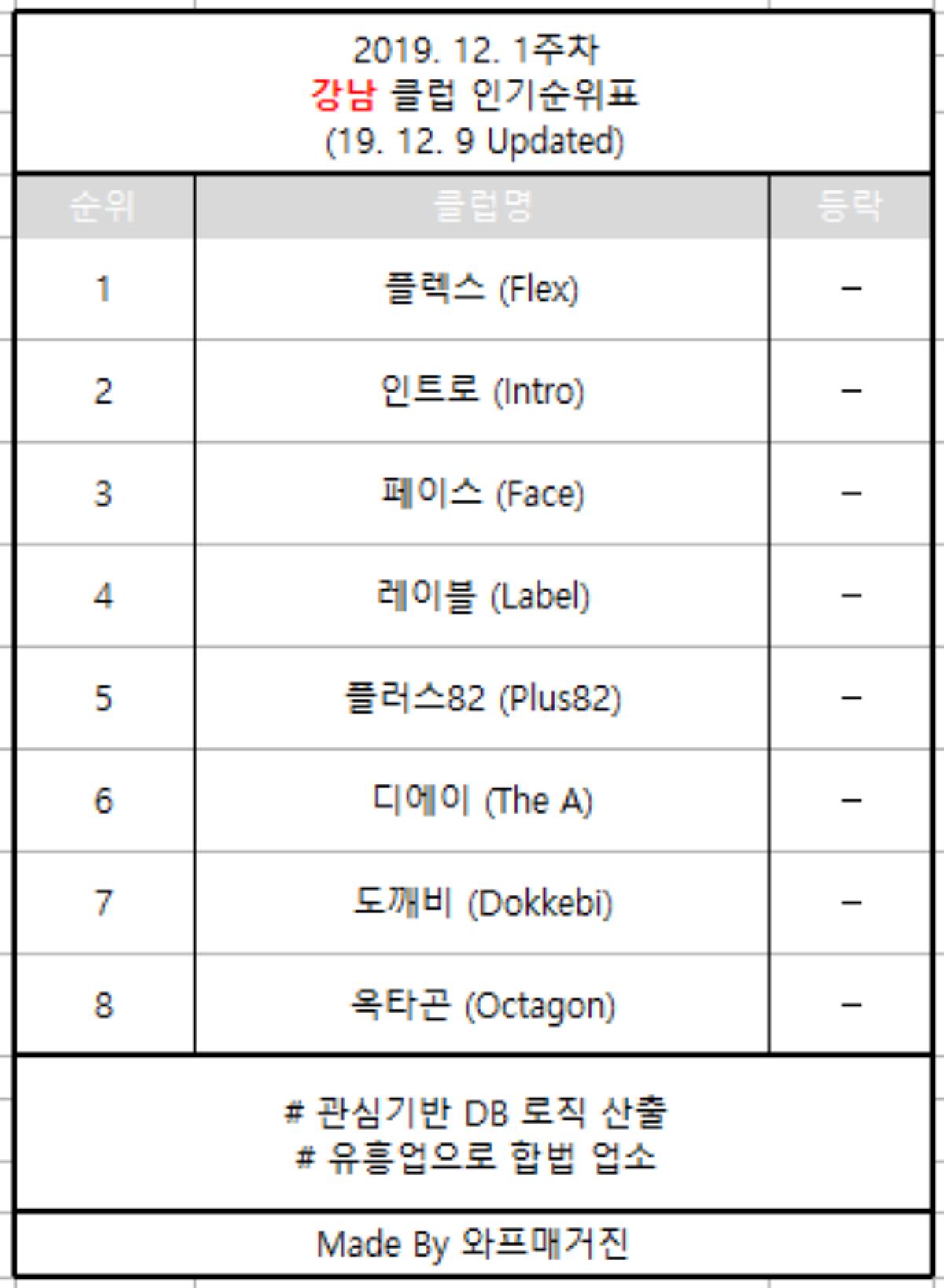 강남클럽순위 19.12.1주차