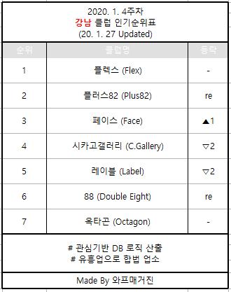 강남클럽순위 20.1.4주차