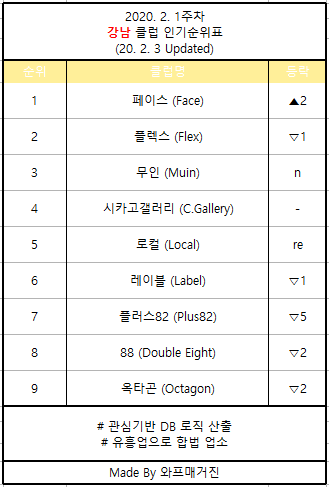 강남 클럽 순위 2020. 2. 1주차