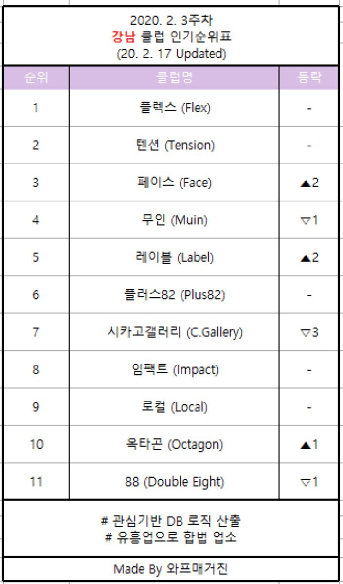 강남 클럽 순위 2020 2월 3주차